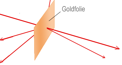 Rutherfords Goldfolienexperiment